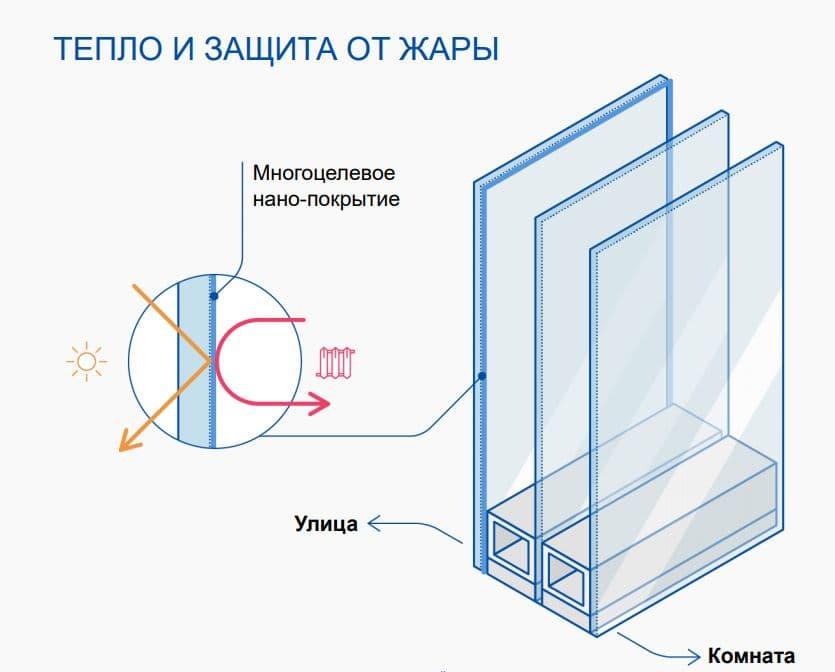 Мультифункциональное стекло с повышенным светопропусканием ENERGY LIGHT