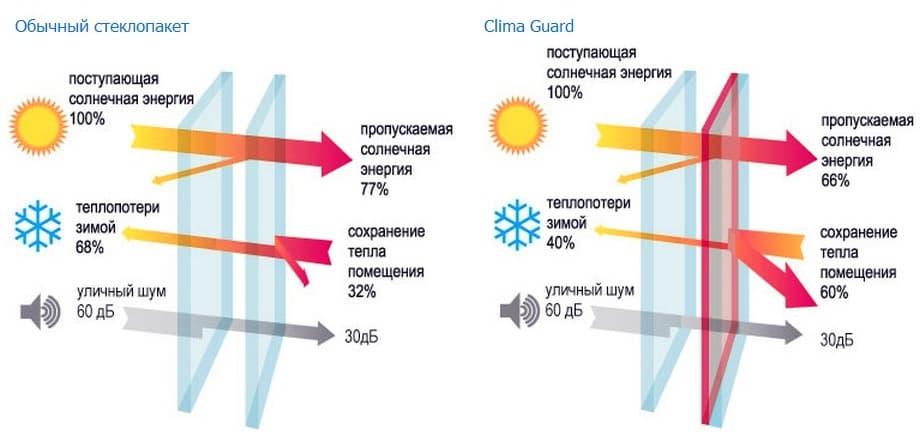 Энергосберегающие стекла (стеклопакеты) Guardian в Витебске